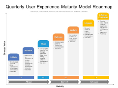 Quarterly User Experience Maturity Model Roadmap Clipart