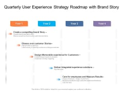 Quarterly User Experience Strategy Roadmap With Brand Story Inspiration