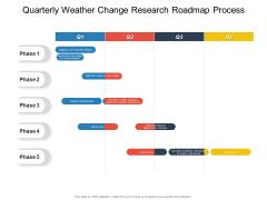 Quarterly Weather Change Research Roadmap Process Ideas