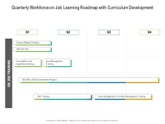 Quarterly Workforce On Job Learning Roadmap With Curriculum Development Introduction