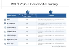 ROI Of Various Commodities Trading Ppt PowerPoint Presentation File Design Inspiration PDF