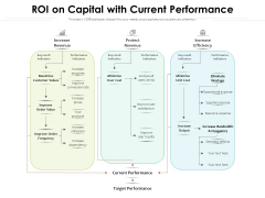 ROI On Capital With Current Performance Ppt PowerPoint Presentation Summary Background Images PDF