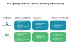 RPA Operating Model For Customer Onboarding And Offboarding Ppt PowerPoint Presentation Professional Outfit PDF