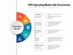RPA Operating Model With Governance Ppt PowerPoint Presentation File Slide Portrait PDF