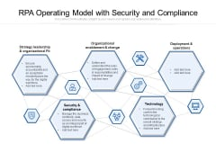 RPA Operating Model With Security And Compliance Ppt PowerPoint Presentation Model Styles PDF