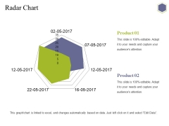 Radar Chart Ppt PowerPoint Presentation Professional Demonstration