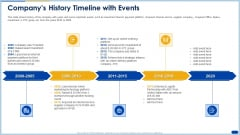 Raising Capital Banking Organizations Post Initial Public Offering Companys History Timeline With Events Designs PDF