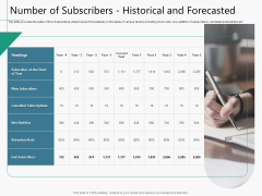 Raising Capital From Virtual Currency Initial Public Offering Number Of Subscribers Historical And Forecasted Slides PDF