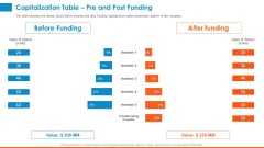 Raising Company Capital From Public Funding Sources Capitalization Table Pre And Post Funding Rules PDF