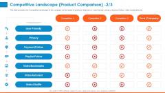 Raising Company Capital From Public Funding Sources Competitive Landscape Product Comparison Slides PDF