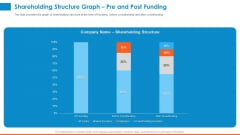 Raising Company Capital From Public Funding Sources Shareholding Structure Graph Pre And Post Funding Diagrams PDF