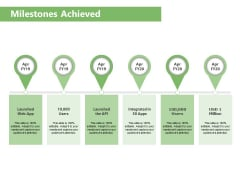 Raising Funds Company Milestones Achieved Ppt Gallery Show PDF