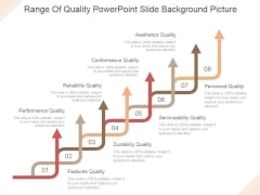 Range Of Quality Ppt PowerPoint Presentation Example 2015