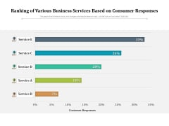 Ranking Of Various Business Services Based On Consumer Responses Ppt PowerPoint Presentation Styles Guidelines PDF