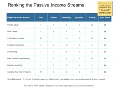 Ranking The Passive Income Streams Ppt PowerPoint Presentation File Guidelines
