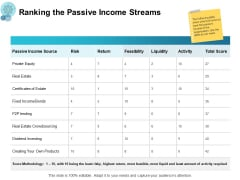 Ranking The Passive Income Streams Ppt PowerPoint Presentation Summary Aids