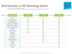 Rapid Innovation In HR Technology Space Brief Overview On HR Technology System Mockup PDF