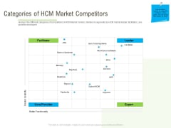 Rapid Innovation In HR Technology Space Categories Of HCM Market Competitors Rules PDF