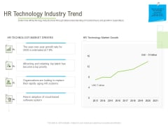 Rapid Innovation In HR Technology Space HR Technology Industry Trend Topics PDF
