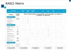 Rasci Matrix Ppt PowerPoint Presentation Slides Samples