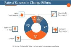 Rate Of Success In Change Efforts Ppt PowerPoint Presentation Good