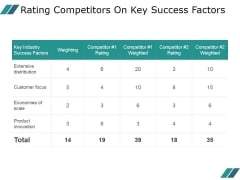 Rating Competitors On Key Success Factors Ppt PowerPoint Presentation Diagrams