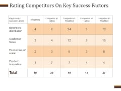 Rating Competitors On Key Success Factors Ppt PowerPoint Presentation Icon