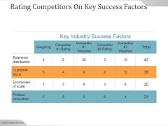 Rating Competitors On Key Success Factors Ppt PowerPoint Presentation Professional