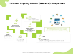 Reach Your Target Audience Customers Shopping Behavior Millennials Sample Data Guidelines PDF