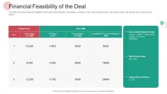 Real Capital Market Bid Assessment Financial Feasibility Of The Deal Diagrams PDF