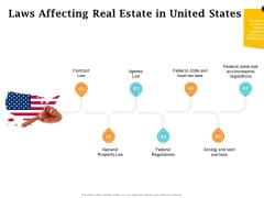 Real Estate Asset Management Laws Affecting Real Estate In United States Ppt Templates PDF