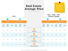 Real Estate Asset Management Real Estate Average Price Ppt Icon Graphics Pictures PDF