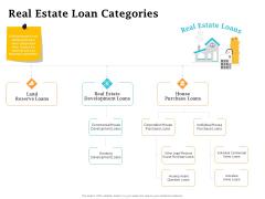 Real Estate Asset Management Real Estate Loan Categories Ppt Icon Ideas PDF