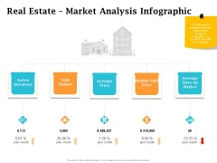 Real Estate Asset Management Real Estate Market Analysis Infographic Ppt Styles Example Topics PDF