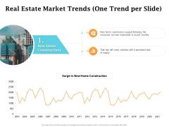 Real Estate Asset Management Real Estate Market Trends One Trend Per Slide Construction Ppt Portfolio File Formats PDF