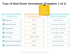 Real Estate Asset Management Type Of Real Estate Investment Equity Ppt Gallery Vector PDF