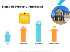 Real Estate Asset Management Types Of Property Purchased Ppt Clipart PDF