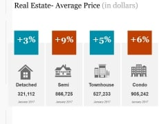 Real Estate Average Price In Dollars Ppt PowerPoint Presentation Templates