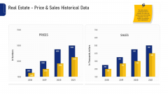 Real Estate Business Real Estate Price And Sales Historical Data Ppt Portfolio Templates PDF