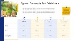 Real Estate Business Types Of Commercial Real Estate Loans Ppt Outline Design Inspiration PDF