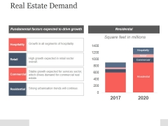 Real Estate Demand Ppt PowerPoint Presentation Background Image