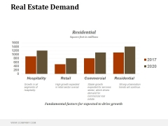 Real Estate Demand Ppt PowerPoint Presentation Graphics