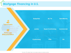 Real Estate Development Mortgage Financing In US Ppt PowerPoint Presentation Styles Example File PDF