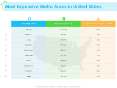Real Estate Development Most Expensive Metro Areas In United States Ppt PowerPoint Presentation Gallery Layout PDF