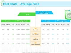 Real Estate Development Real Estate Average Price Ppt PowerPoint Presentation Model Example PDF