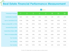 Real Estate Development Real Estate Financial Performance Measurement Ppt PowerPoint Presentation Icon Vector PDF