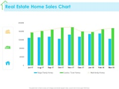 Real Estate Development Real Estate Home Sales Chart Ppt PowerPoint Presentation Styles Example PDF
