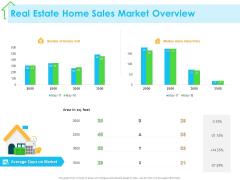 Real Estate Development Real Estate Home Sales Market Overview Ppt PowerPoint Presentation File Slide PDF