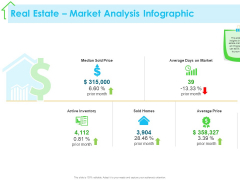 Real Estate Development Real Estate Market Analysis Infographic Ppt PowerPoint Presentation Infographic Template Infographics PDF