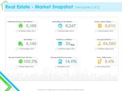 Real Estate Development Real Estate Market Snapshot Sale Ppt PowerPoint Presentation Infographics Deck PDF